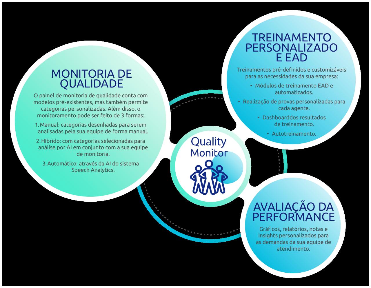 Evollo Quality Monitor