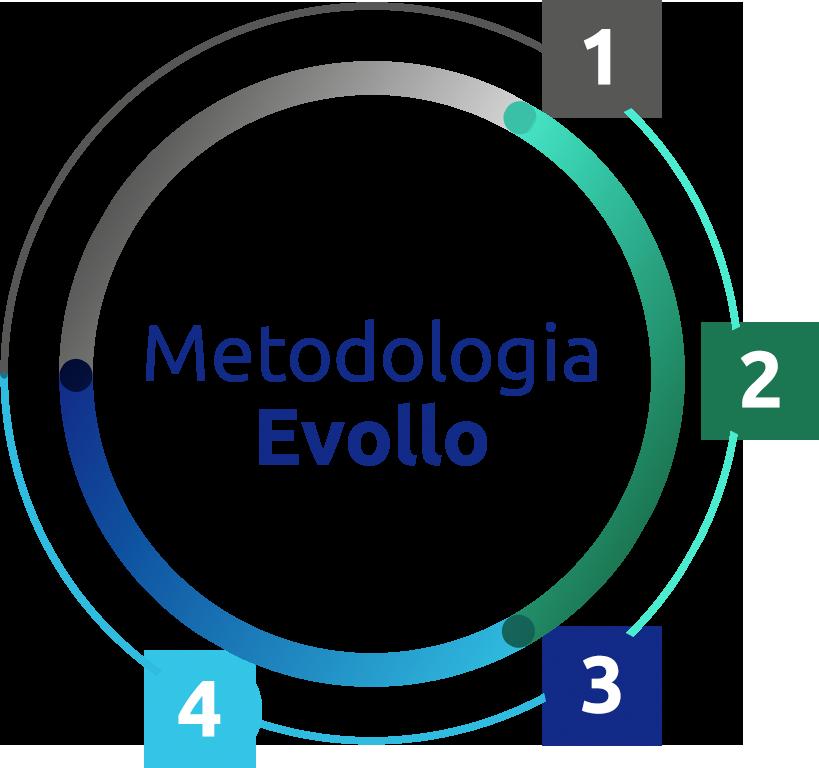 Metodologia Evollo